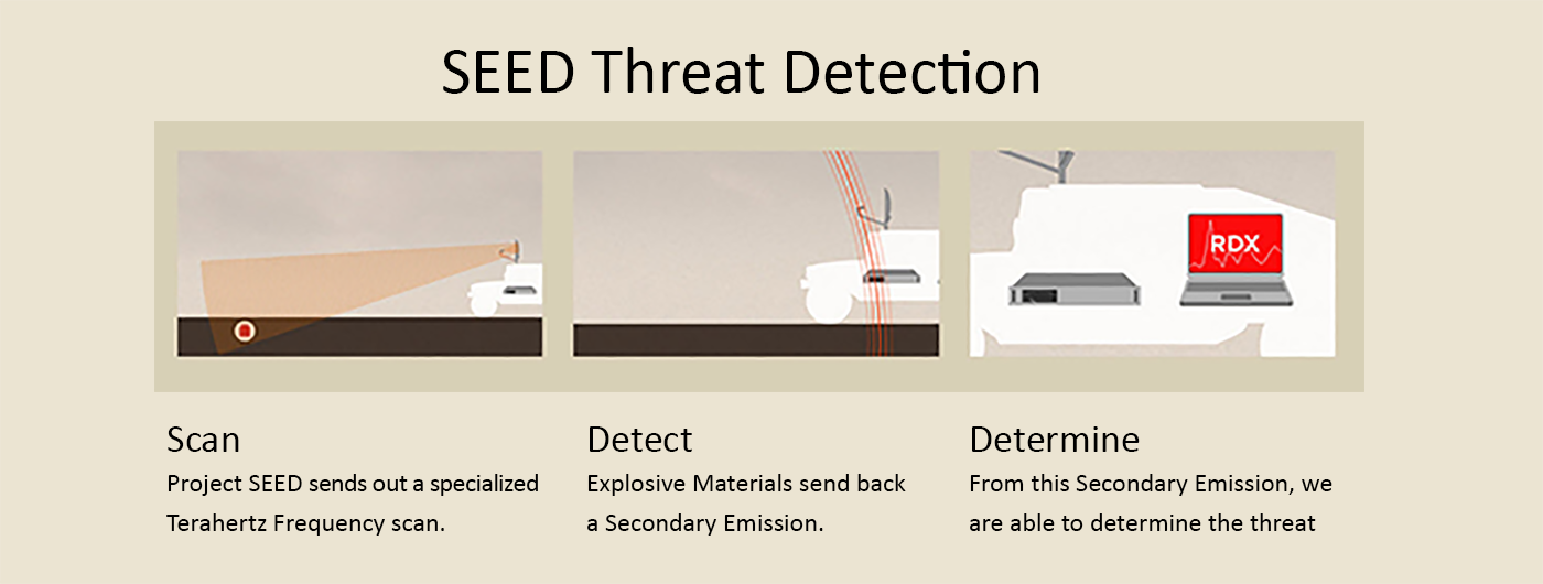 SEEDThreatDetection